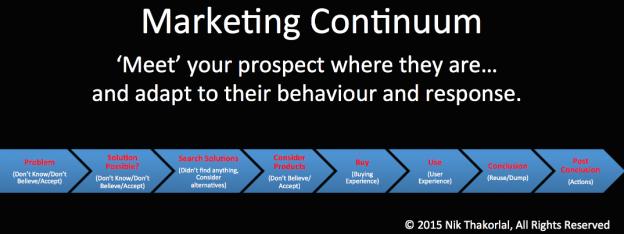 marketing continuum